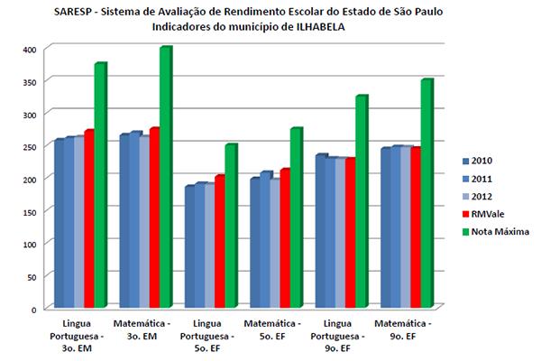 Indicadores e Orçamento Participativo