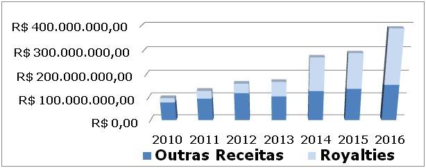 Grafico_Orcamento